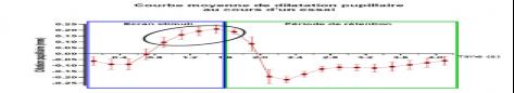 Zone de Texte: Pour quantifier l'effort cognitif fourni au cours d'une tâche de mémoire de travail, il est possible de mesurer la dilatation pupillaire (via un système d'eye tracking). L'exemple présenté ci-dessus montre l'effort cognitif quantifié via la dilatation pupillaire au cours d'une tâche de mémoire de travail informatisée. Avec une augmentation significative 800 ms après le début de la présentation du stimulus et jusqu'à 200 ms après le début de la période de rétention du stimulus.